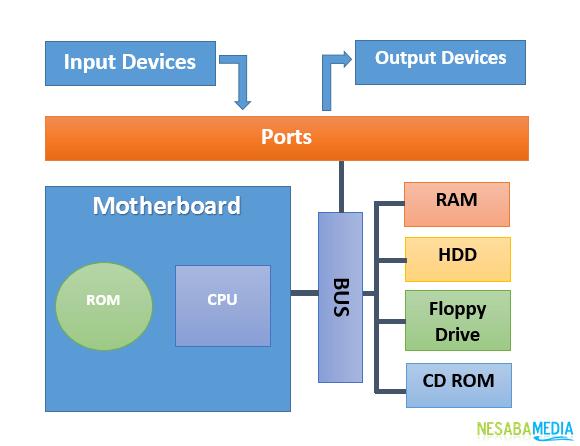 pengertian CPU dan fungsi CPU