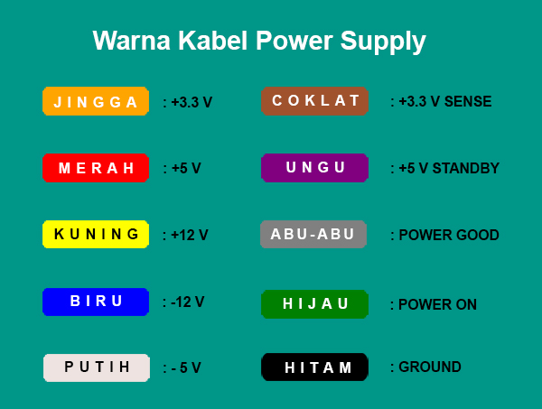Warna Kabel pada Power Supply