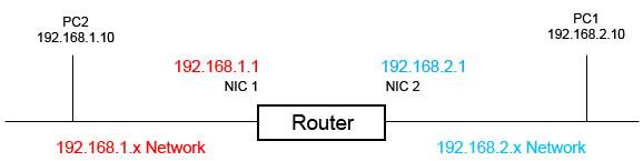 pengertian router - cara kerja router 2 jaringan