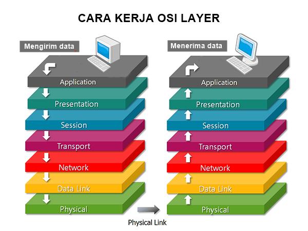 pengertian OSI layer - cara kerja OSI layer