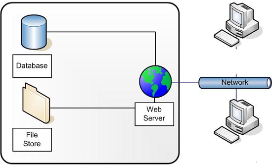 Pengertian Web Server dan Fungsi Web Server