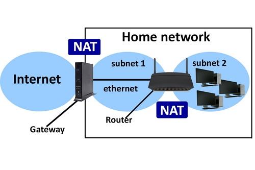 Wiring Diagram For Network Interface Device Pengertian Nat Adalah Fungsi Amp Cara Kerja Nat Dalam Jaringan