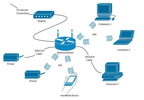 Cara Kerja Wifi
