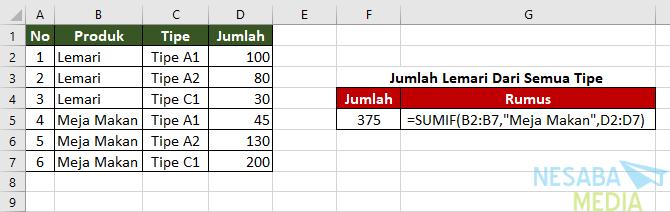 Rumus Excel SUMIF II