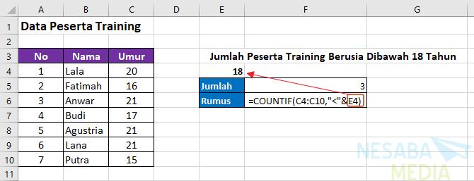 Cara Menggunakan Fungsi COUNTIF