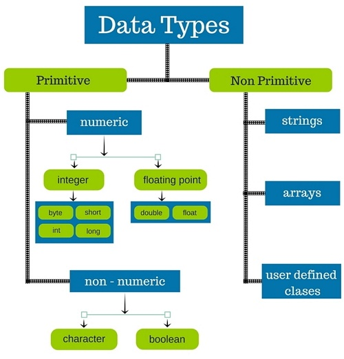 types of data types and data type functions