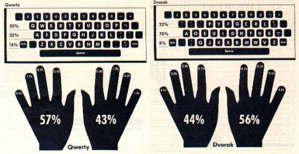 Dvorak vs QWERTY