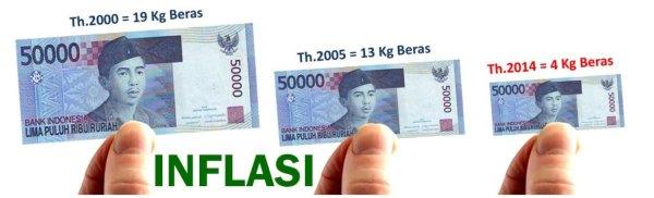 Inflation impact on money