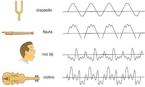 timbre merupakan salah satu unsur musik