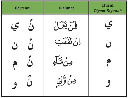 Hukum Bacaan Tajwid Al-Qur'an
