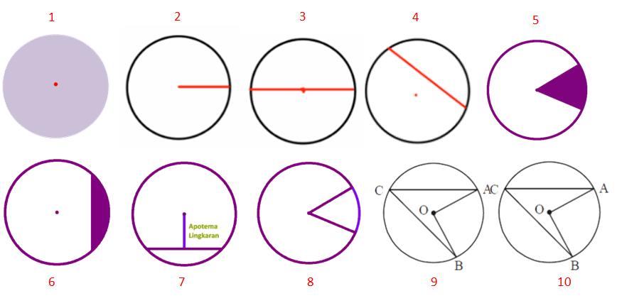 UnsurUnsur Lingkaran Beserta Gambar  Penjelasan LENGKAP