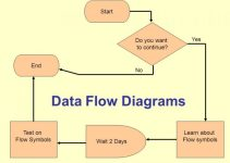 Pengertian DFD (Data Flow Diagram)