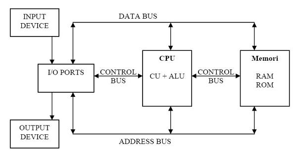 Computer system structure and explanation