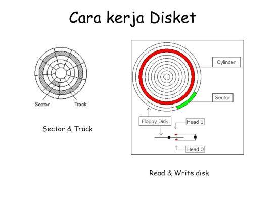 Pengertian Disket dan Cara Kerjanya