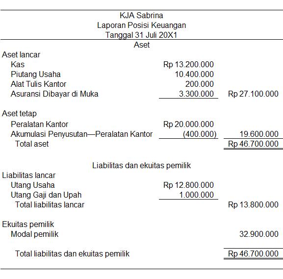 contoh laporan laba rugi rumah sakit swasta