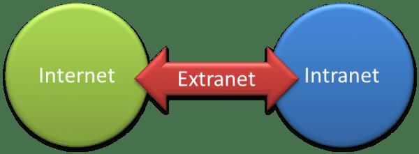 Pengertian Extranet adalah