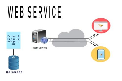 Kegunaan Web Service