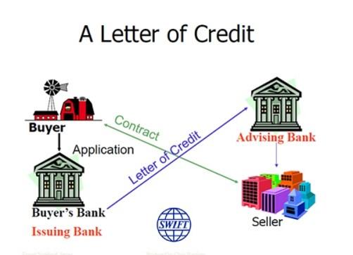 Pengertian Letter of Credit dan Tujuannya