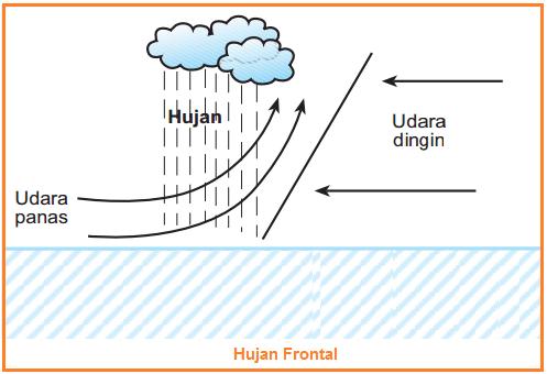 Jenis-Jenis HujanFrontal