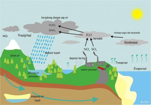 Kenali Jenis-Jenis HujanAsam