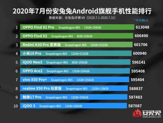 Daftar 10 Ponsel Dengan Performa Terbaik Kategori High End