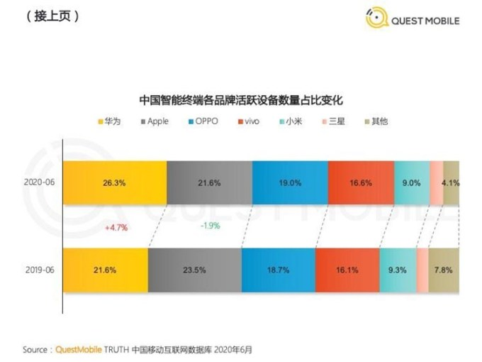Laporan Market Share Apple Konsumen Cina