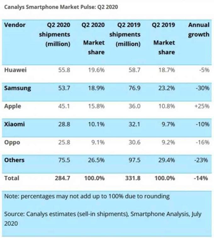 Penjualan Apple Meningkat 35 persen