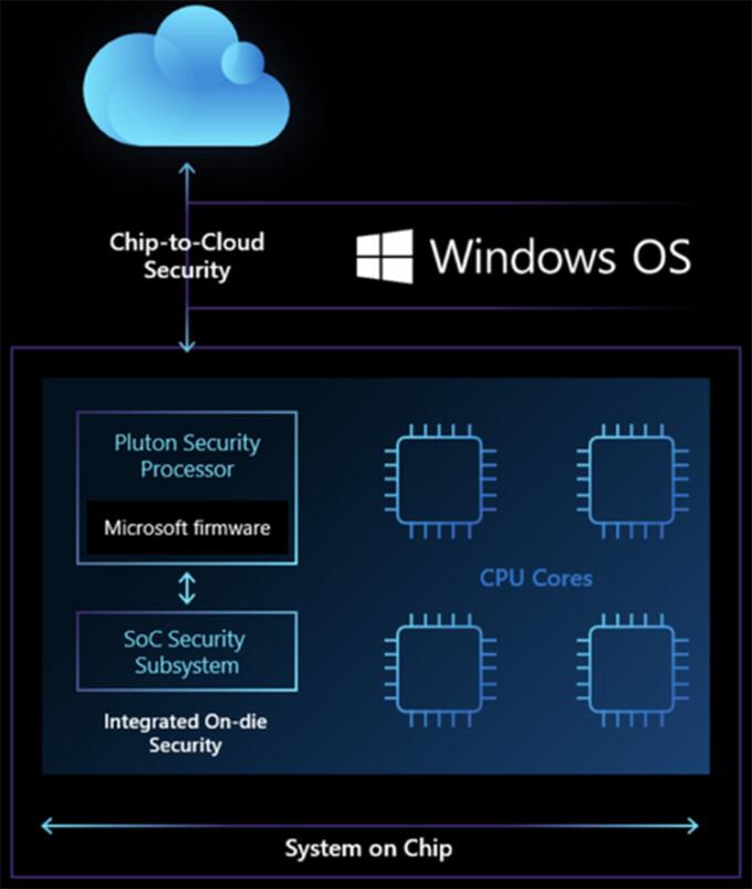 Alur Kerja Chip Pluton Microsoft