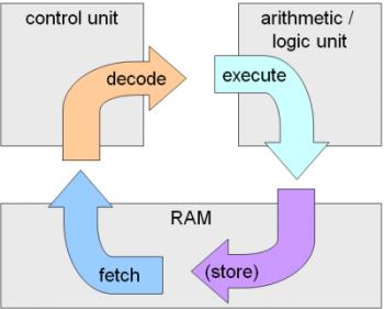 Mengenal Apa Itu Control Unit
