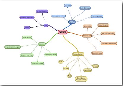 miMind - Easy Mind Mapping