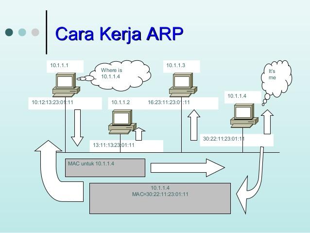 Mengenal Pengertian ARP