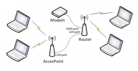 Perbedaan Access Point dan Router yang Perlu Diketahui