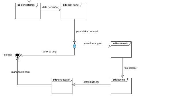 Apa itu Interaction Overview Diagram? Mengenal Pengertian Interaction Overview Diagram