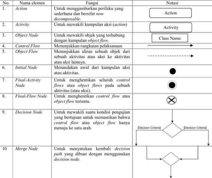 Komponen atau Simbol Pada Activity Diagram