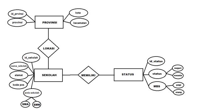 Mengenal Entity Relationship Diagram