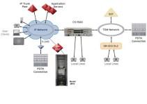 Apa itu Communication Server? Mengenal Pengertian Communication Server