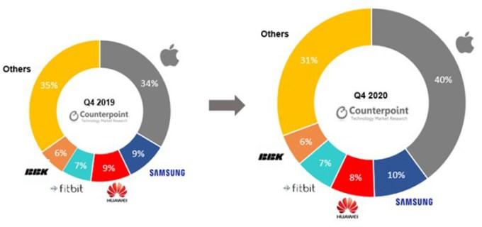 Laporan Penjualan Perangkat Smartwatch Secara Global di Kuartal Keempat 2020