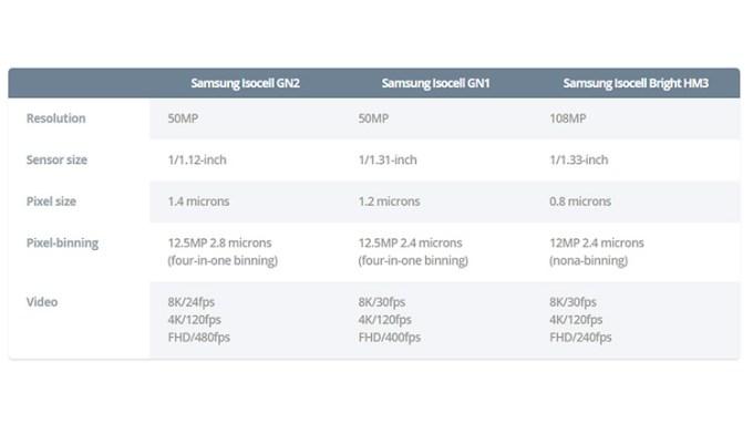 Perbandingan Sensor Isocell Samsung