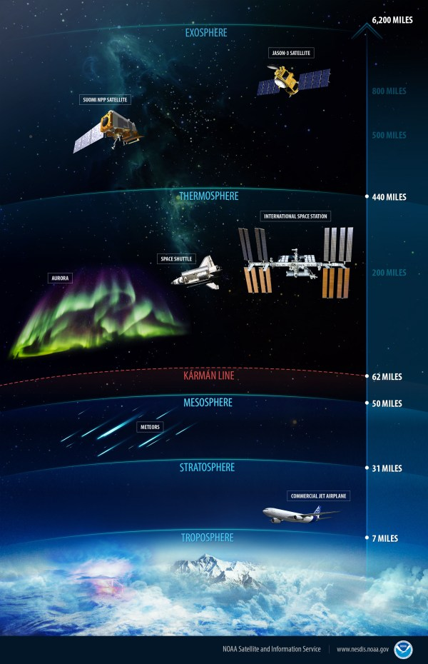 Earth Atmosphere Layers