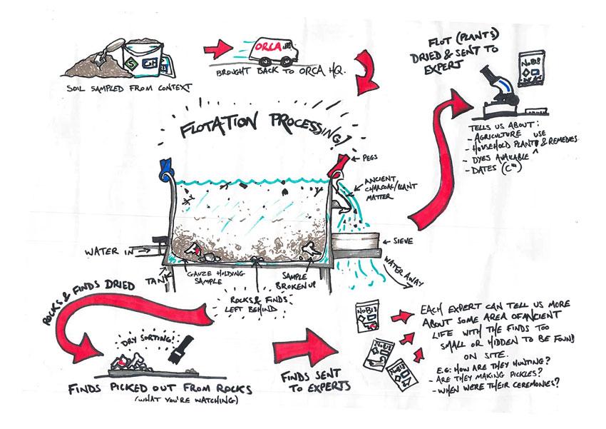 Flotation processing. (Cecily Webster)