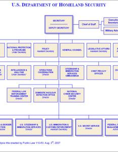 Us department of homeland security organization chart also deparment rh netage