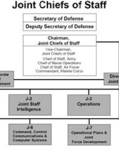 Dod joint chiefs of staff pdf also us deparment defense organization charts rh netage