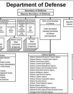 also us deparment of defense organization charts rh netage
