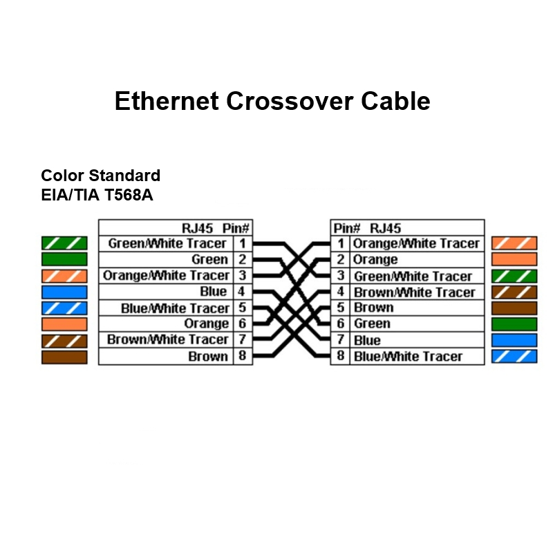 Luggar CAT5e Patch Cord Cross Cable
