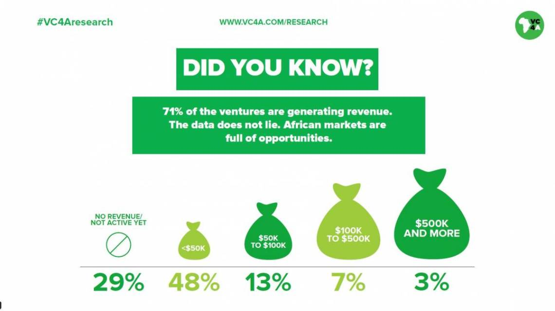 VC4A research proves founder teams are key to startup success in Africa 5