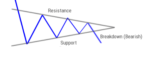 24 Stock Chart Patterns Explained With Simple Diagrams