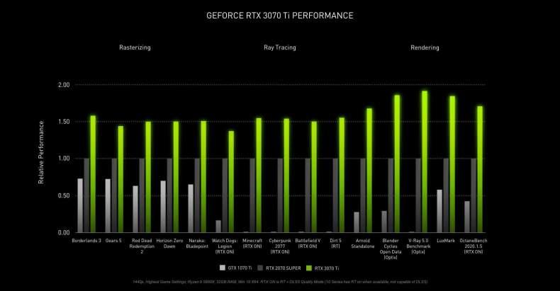 1622534773935 Nvidia presenta la GeForce RTX 3080 Ti que ofrece alto rendimiento