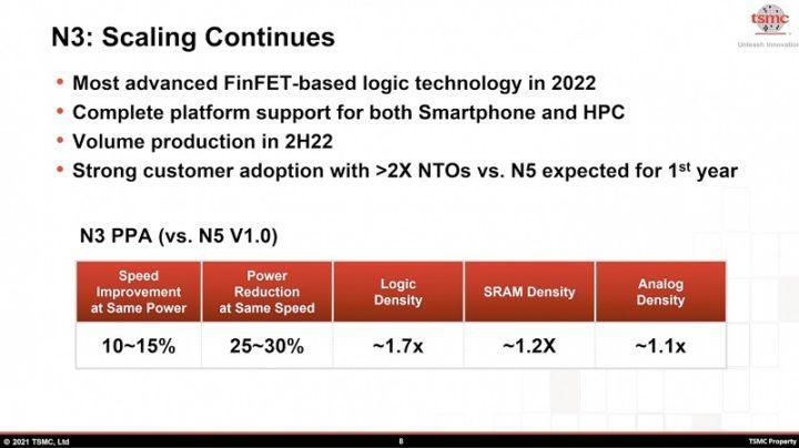 1622640260949 Los chips TSMC de 3 nm son 15 más rápidos que