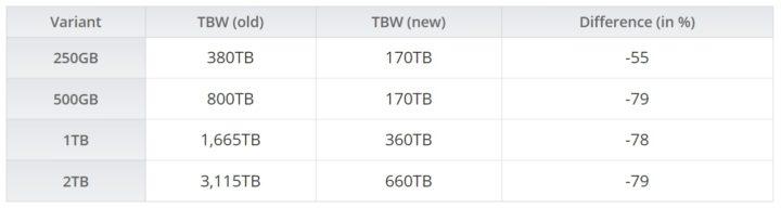 1623056045132 PNY reduce la garantía de sus SSD debido a la