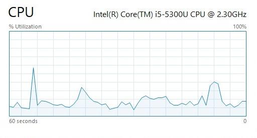 Captura de pantalla del gráfico de rendimiento de la CPU en Windows 10